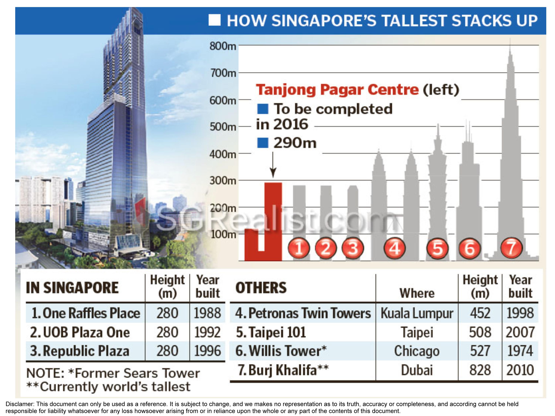 Tanjong Pagar Centre Singapores Tallest Building To